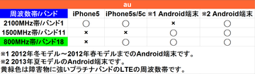 LTEAndroid iPhone