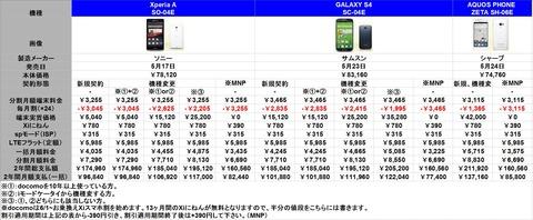 Xperia価格表