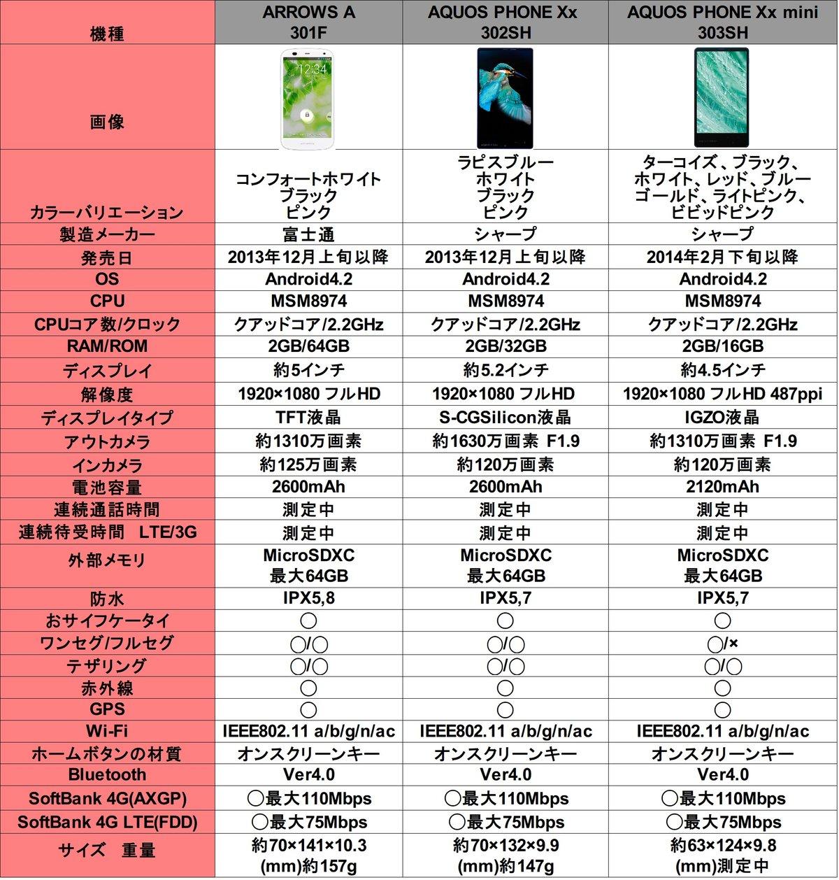 2f94df75eb SoftBankの冬春モデル「AQUOS PHONE Xx 302SH」「ARROWS A 301F」が明日 ...