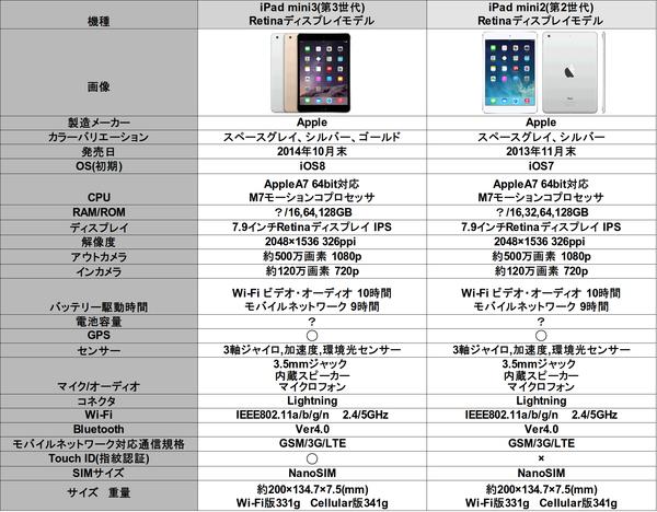 iPadmini