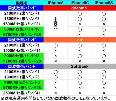 LTE周波数対応