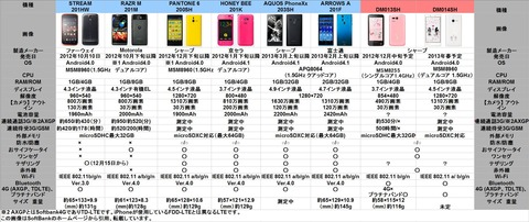 SoftBank 冬春モデル