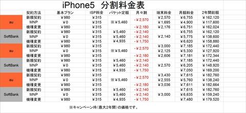 iPhone5 分割料金表改