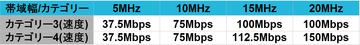 LTE速度カテゴリ