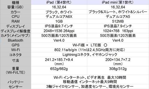 iPad スペック