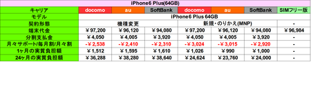 iPhone6 Plus 64GB