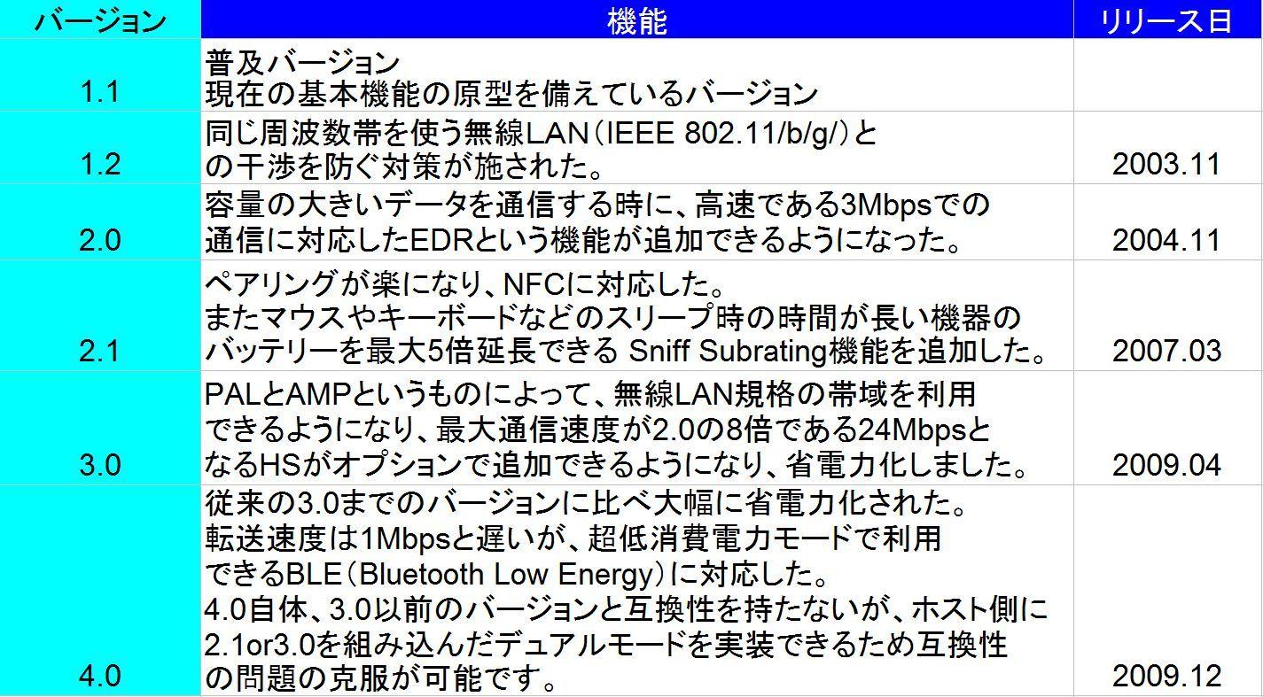 254062aae8 Bluetoothのバージョンによる違いについて!プロファイル、Class ...