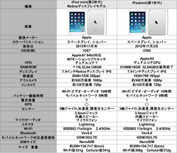 iPadmini比較