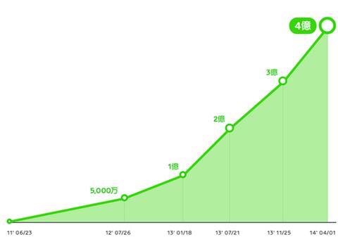 LINEユーザ数推移グラフ
