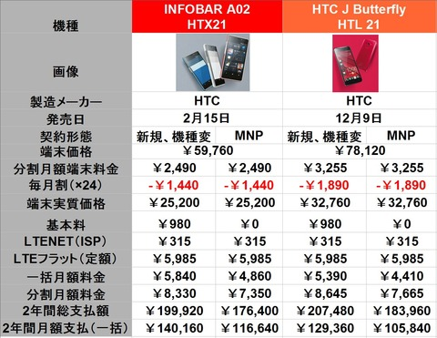 INFOBARとButterfly料金比較
