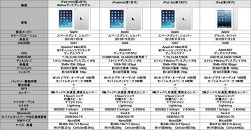 iPad比較表