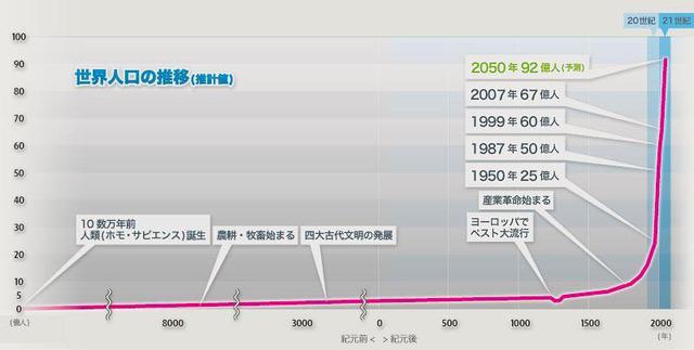 【画像】世界の人口推移wwwwwwww