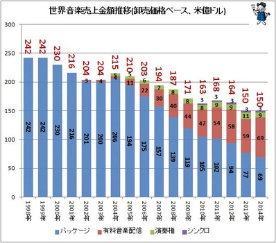 【グラフ】なぜ日本の音楽業界は終わったのか?