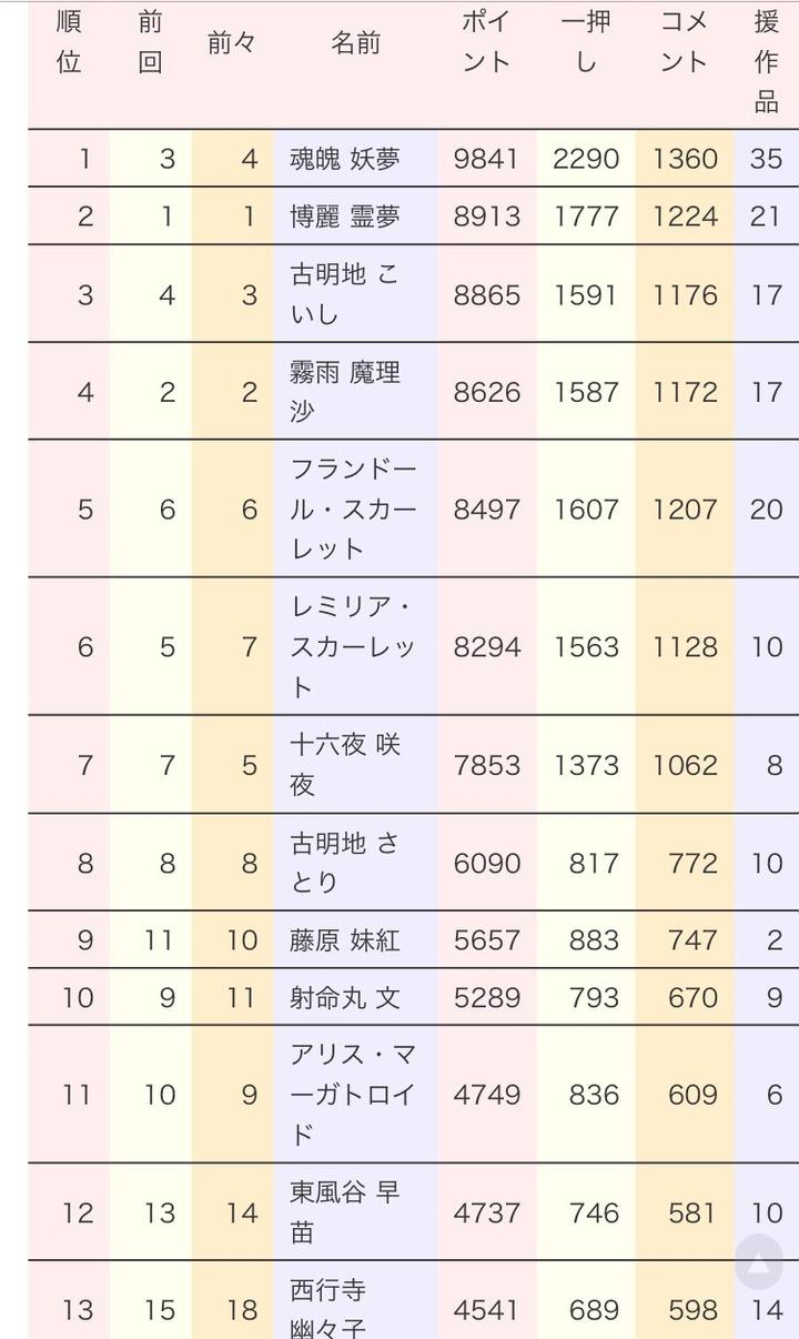【悲報】博麗霊夢さん、人気投票再び1位陥落wywwywwywwywwy
