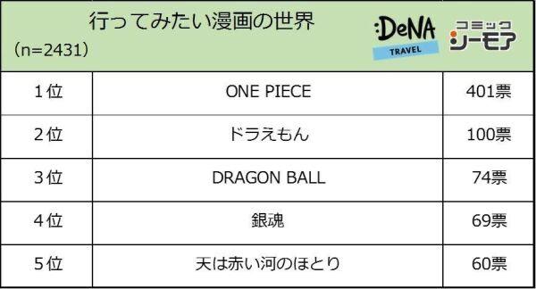 行ってみたい漫画の世界 1位に「ワンピース」が選ばれる!!