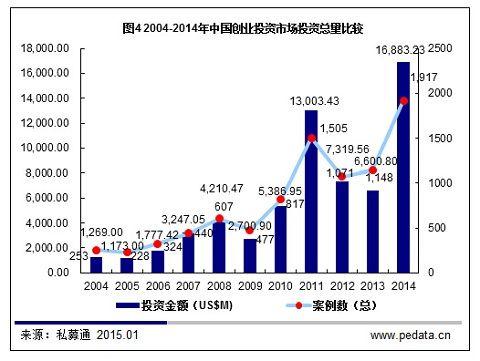 2014年中国VC情況