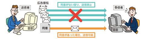特定電子メール法