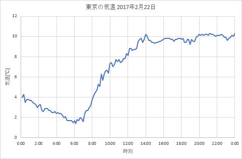 TT170222s