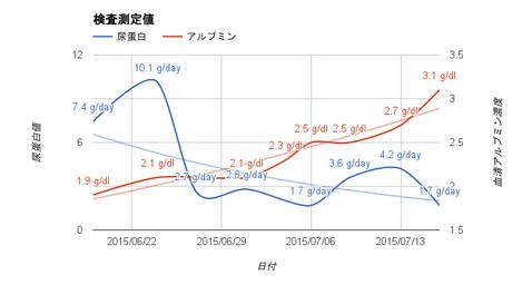 尿蛋白アルブミン_20150717_近似曲線