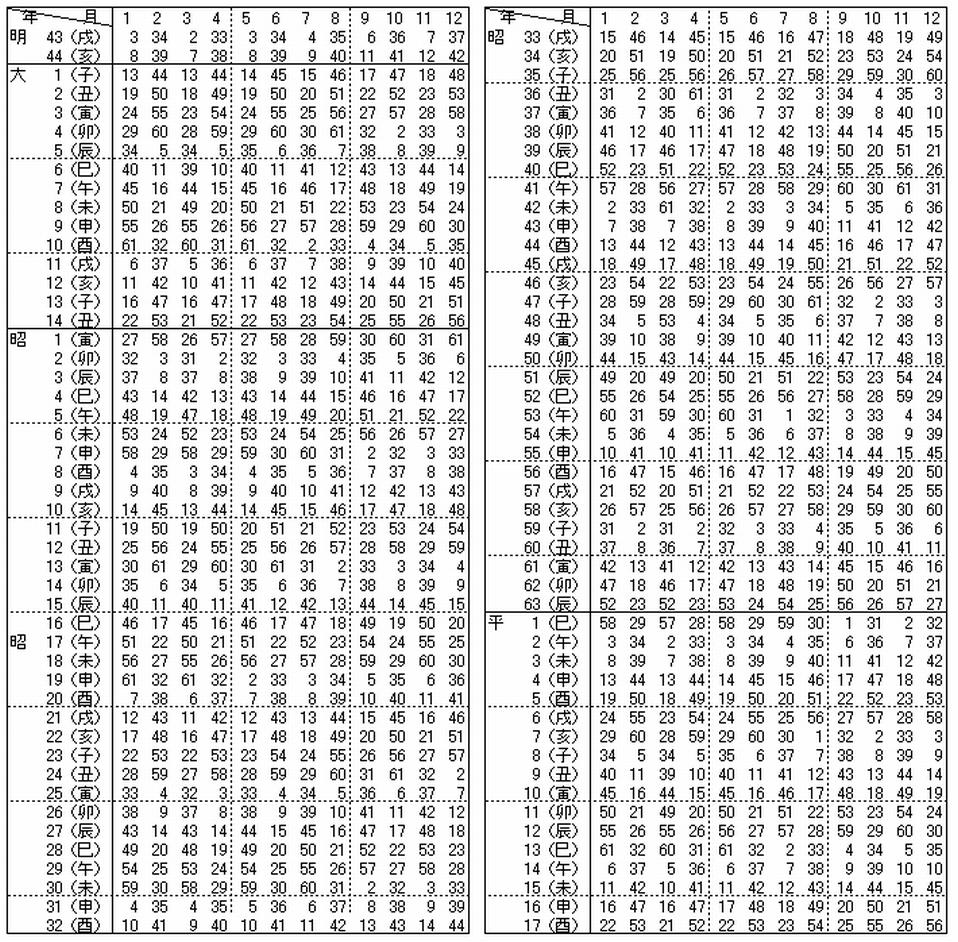 数子 世 計算 占星術 六 細木