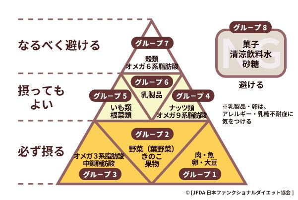 【低炭水化物 真実】ケトジェニックダイエットに隠された裏の真実!