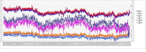 150110_体重グラフ