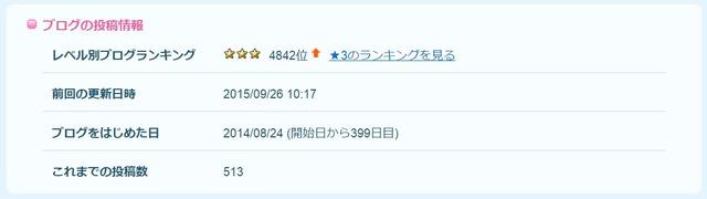 150927_ブログ日数