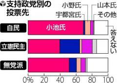 都知事選、現職の小池氏が安定した戦い…読売情勢調査