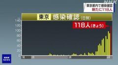 東京都 新たに118人感染確認 うち81人感染経路不明 新型コロナ