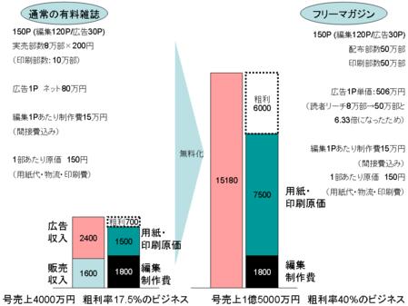 フリーマガジンのビジネスモデル_田端資料