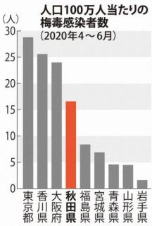 秋田で梅毒感染者急増 昨年の2倍以上 夫婦、恋人間で拡大懸念
