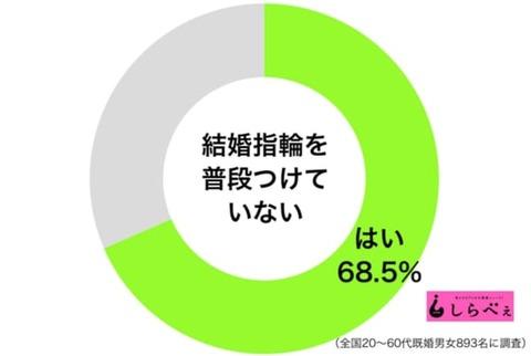 7割の人が結婚指輪をしていない