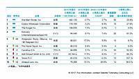 世界の小売企業ランキングトップ10