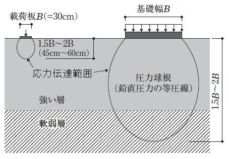 internal force zone