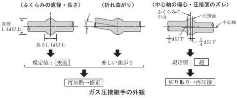 gas pressure welding 3