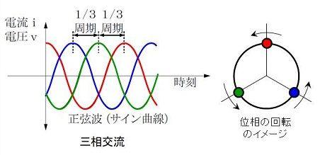 three-phase