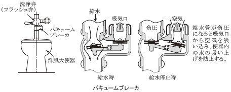 Vacuum breaker 2