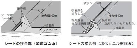 sheet waterproofing