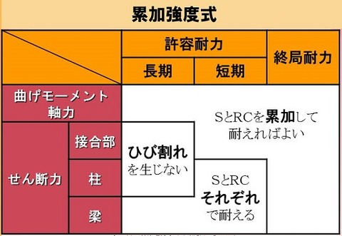 SRC_superposed strength