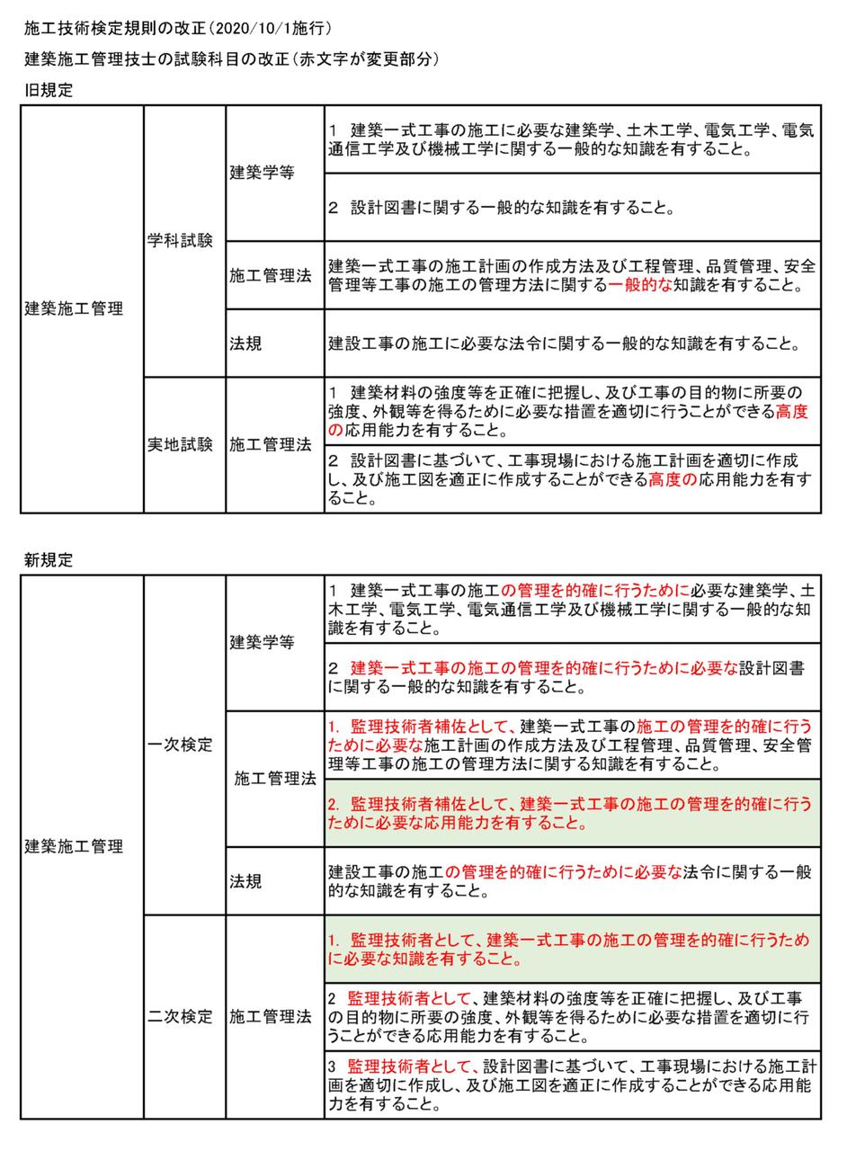 2 級 建築 施工 管理 技士 解答 速報