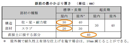 井澤式 建築士試験 比較暗記法 N...