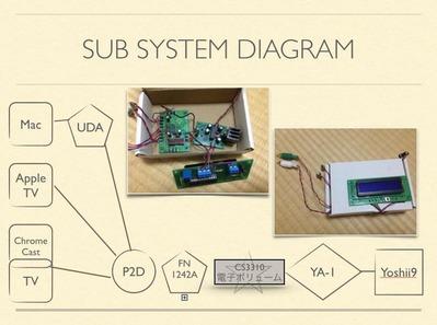 サブシステムのボリュームのリモコン化
