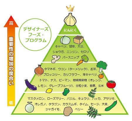 desin-foods