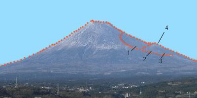 天下泰平      富士五湖の役割と本当の噴火