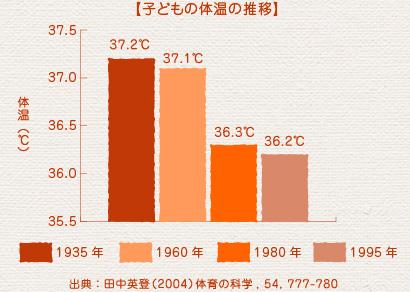 benefit_graph01