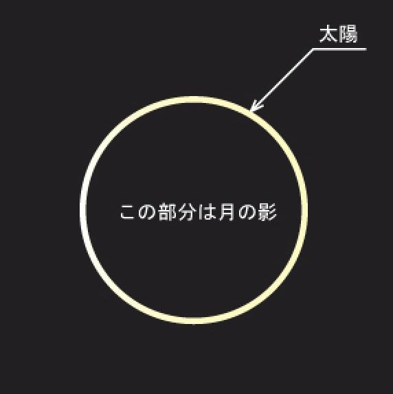 浄化の魚座新月と日月直列の金環日食 : 天下泰平