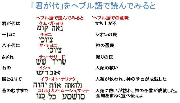 ヘブライ 語 君が代 日本国歌「君が代」とかごめかごめとヘブライ語【都市伝説】
