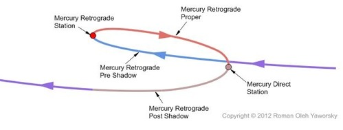 mercury-retrograde-path-copyright2012romanolehyaworsky