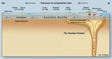 1200px-Hawaii_hotspot_cross-sectional_diagram