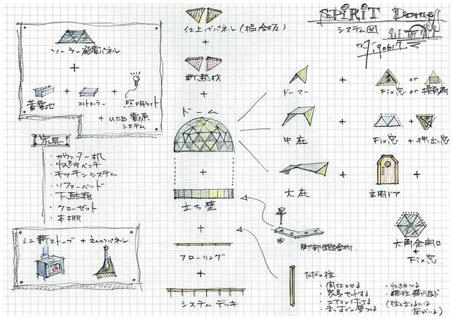SpiritDomeシステム 構成図200125